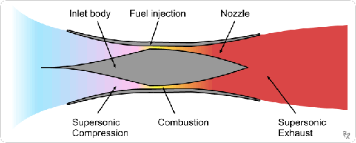 Diagram illustrating the principle of scramjet operation. This version uses an inlet cone