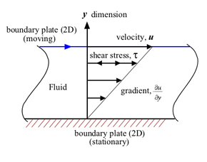 Laminar shear of fluid between two plates. Friction between the fluid and the moving boundaries causes the fluid to shear. The force required for this action is a measure of the fluid's viscosity. This type of flow is known as a Couette flow.
