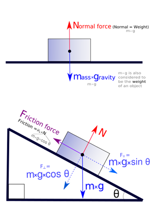 Free-body diagrams of an object on a flat surface and an inclined plane. Forces are resolved and added together to determine their magnitudes and the resultant.