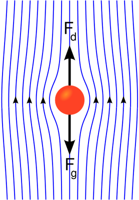 Creeping flow past a sphere: streamlines, drag force Fd and force by gravity Fg.