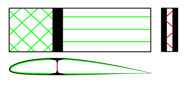 Internal mechanical construction of a generic mono spar wing. Black=solid, red=tube used for the spar, green=foam or wood or honeycomb or sheet metal used for the ribs. The leading edge gives torsional stiffness. The trailing can either have a flexible skin, which does not break under wing bending (bird-like) or have a stiff skin (made of carbon fiber or aluminum, jet-like) which is prevented from bucking by span-wise stringers.