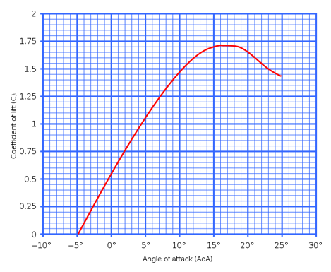 A typical lift coefficient curve.