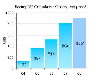 Cumulative orders for the Boeing 787 Dreamliner, 2004 to September 2008.