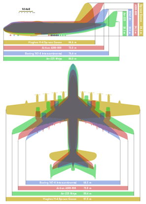 A size comparison between four of the largest aircraft, the An-225 (green), the Hughes H-4 Hercules (gold), the Boeing 747-8 (blue), and the Airbus A380-800 (pink).