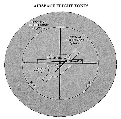 The U.S. FAA Critical Flight Zone extends horizontally 10 NM (18.5 km) around the airport, and extends vertically to 10,000 feet (3,050 m) above ground level. The optional Sensitive Flight Zone is designated around special airspace needing bright-light protection.
