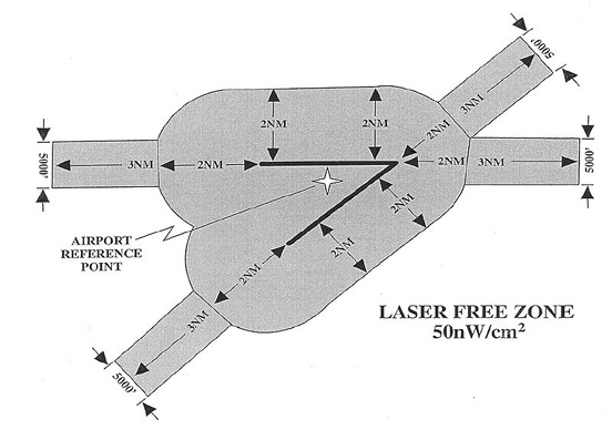The U.S. FAA Laser Free Zone extends horizontally 2 NM (3,700 m) from the centerline of all runways (two dark lines in this diagram) with additional 3 NM (5,560 m) extensions at each end of a runway. Vertically, the LFZ extends to 2,000 feet (610 m) above ground level.