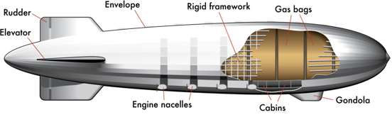 A Zeppelin with the various main elements labelled.