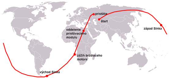 Path of Gagarin's complete orbit; the landing point is west of takeoff point due to the eastward rotation of the Earth.