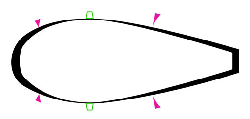Typical aerodynamic teardrop shape, showing the pressure distribution as the thickness of the black line and showing the velocity in the boundary layer as the violet triangles. The green vortex generators prompt the transition to turbulent flow and prevent back-flow also called flow separation from the high pressure region in the back. The surface in front is as smooth as possible or even employs shark like skin, as any turbulence here will reduce the energy of the airflow. The Kammback also prevents back flow from the high pressure region in the back across the spoilers to the convergent part. Putting stuff inside out results in tubes; they also face the problem of flow separation in their divergent parts, so called diffusers. Cutting the shape into halves results in an aerofoil with the low pressure region on top leading to lift (force).