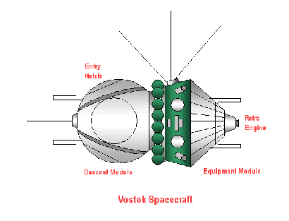 Diagram of Vostok spacecraft