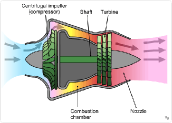 Schematic diagram showing the operation of a centrifugal flow turbojet engine. The compressor is driven via the turbine stage and throws the air outwards, requiring it to be redirected parallel to the axis of thrust.