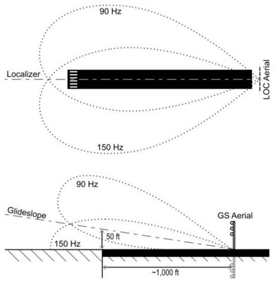 The emission patterns of the localizer and glideslope signals. Note that the glideslope beams are partly formed by the reflection of the glideslope aerial in the ground plane.