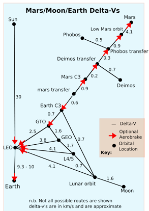 A map of approximate Delta-v's around the solar system between Earth and Mars