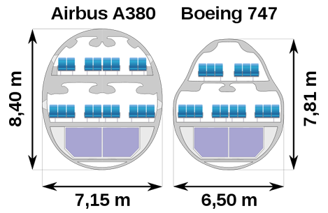 Cross-section comparison of Airbus A380 versus Boeing 747-400