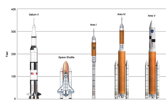 Left to Right: Saturn V, which last carried men to the Moon, the Space Shuttle, the planned Ares I, proposed Ares IV and planned Ares V launch vehicles.