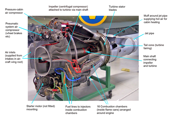Scale jet engines are scaled down versions of this early full scale engine