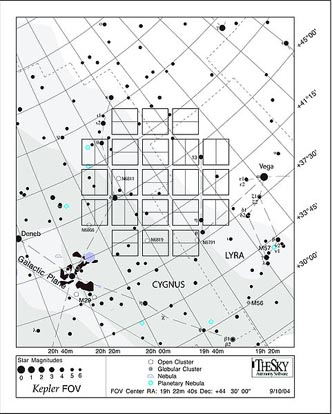 Diagram of Kepler's investigated area with celestial coordinates.