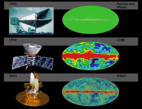 A comparison of the sensitivity of WMAP with COBE and Penzias and Wilson's telescope. Simulated data.
