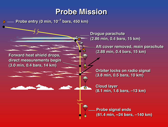 Timeline of Galileo atmospheric entry probe. (The Probe transmitted data to the Orbiter continuously for 57.6 minutes reaching a depth of 23 bars (2.3 MPa) but the relay link to the Orbiter began at four minutes after entry, so transmission ended 61.4 minutes after entry.)