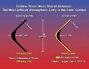 Galileo probe heat shield profile before and after entry. (click image to enlarge)