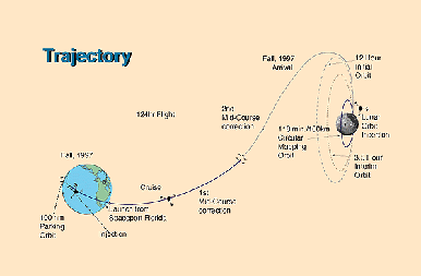 Path of the Lunar Prospector space probe