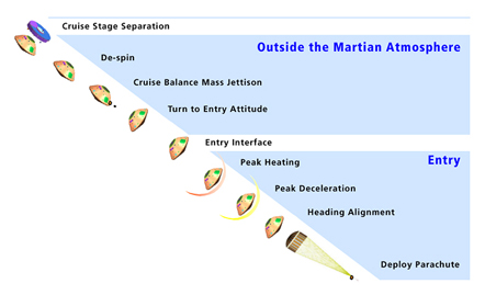 MSL landing diagram for outside Martian atmosphere and for entry.