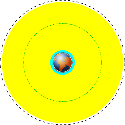 Various Earth orbits to scale; cyan represents low Earth orbit, yellow represents medium Earth orbit, the black dashed line represents geosynchronous orbit, the green dash-dot line the orbit of Global Positioning System (GPS) satellites, and the red dotted line the orbit of the International Space Station (ISS).