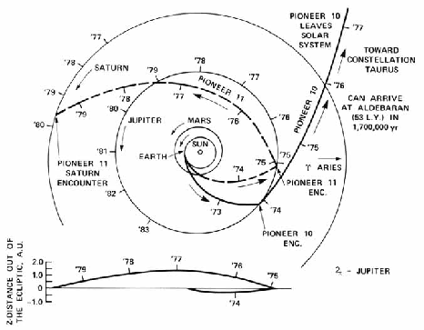 Positions of Pioneer 10 and 11