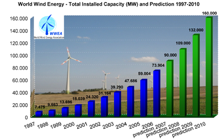 Wind power: worldwide installed capacity and prediction 1997-2010, Source: WWEA