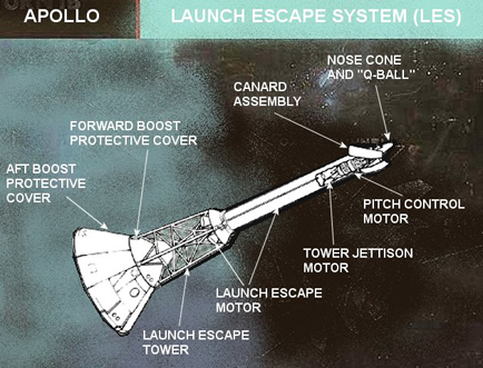 Apollo Spacecraft: Apollo Launch Escape System.