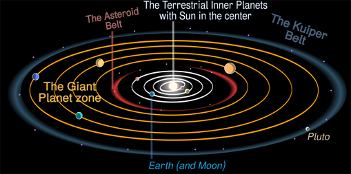 The regions (or zones) of the Solar system: the inner solar system, the asteroid belt, the giant planets (Jovians) and the Kuiper belt. Sizes and orbits not to scale, view is tilted.