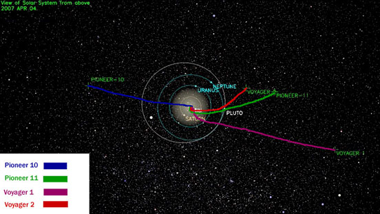 Location and trajectories of Pioneer and Voyager spacecraft as of April 4, 2007