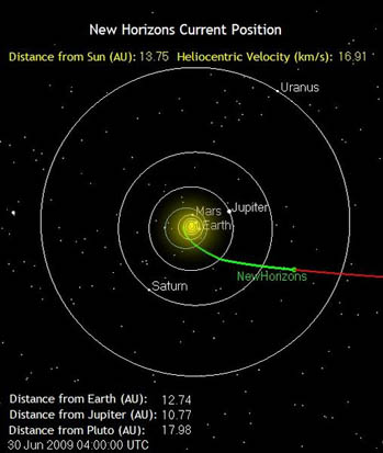 Position of New Horizons (as of June 30, 2009)