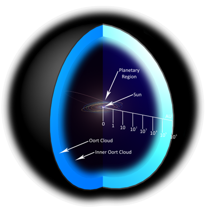 3d diagram model of the Oort cloud