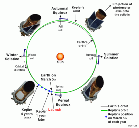 Kepler's orbit – solar array adjusted at solstices and equinoxes