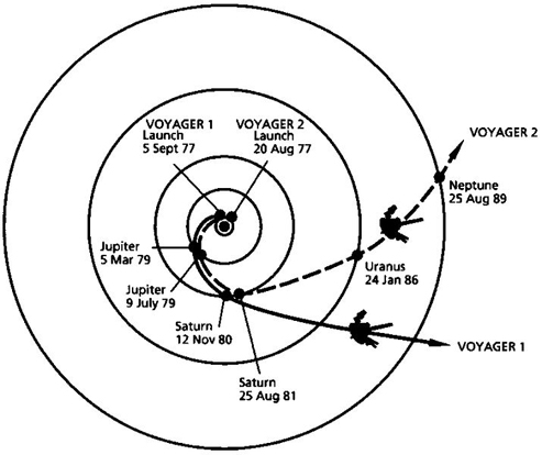 The trajectories that enabled Voyager spacecraft to visit the outer planets and achieve velocity to escape our solar system