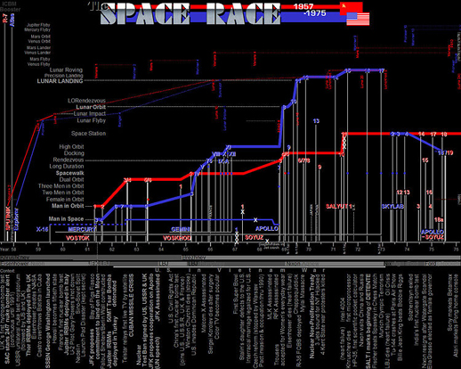A chart of selected space milestones as accomplished by the Soviet Union and the United States.