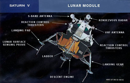 Apollo Spacecraft: Apollo Lunar Module Diagram.