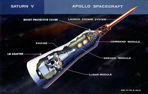 Apollo Spacecraft: Command Module, Service Module, Lunar Module.