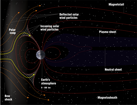 An illustration of the Earth's magnetosphere