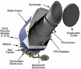 Components of the Kepler telescope
