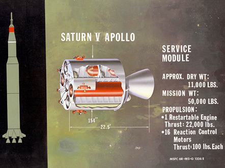 Apollo Spacecraft: Apollo Service Module Diagram.