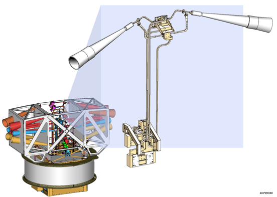 Illustration of WMAP's receivers