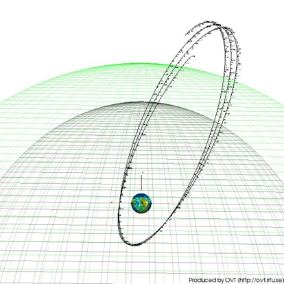 Cluster orbit during one week from March 21, 2004, viewed from the north ecliptic pole. The wire grids represent average positions of the bow shock (outer, green) and the magnetopause (inner, blue) of the Earth's magnetosphere. Because of Earth's motion around the Sun, the spacecraft orbit appears to turn in this figure, where the direction to the Sun is upward.