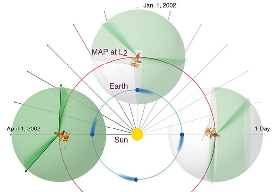 WMAP's orbit and sky scan strategy