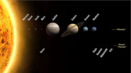 Planets and dwarf planets of the Solar System. Sizes are to scale, but relative distances from the Sun are not.