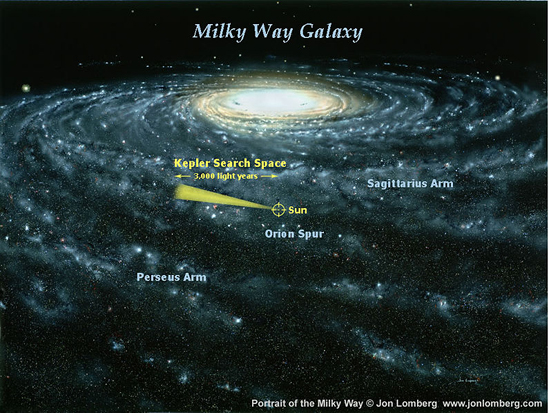 Kepler Mission search in context of Milky Way galaxy.