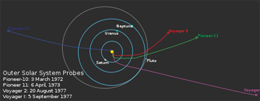 Current location and trajectories of Pioneer and Voyager spacecraft