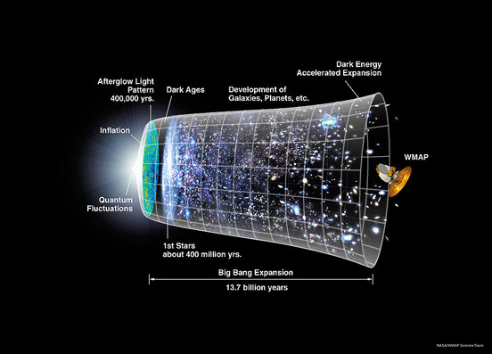 The universe's timeline, from inflation to the WMAP.